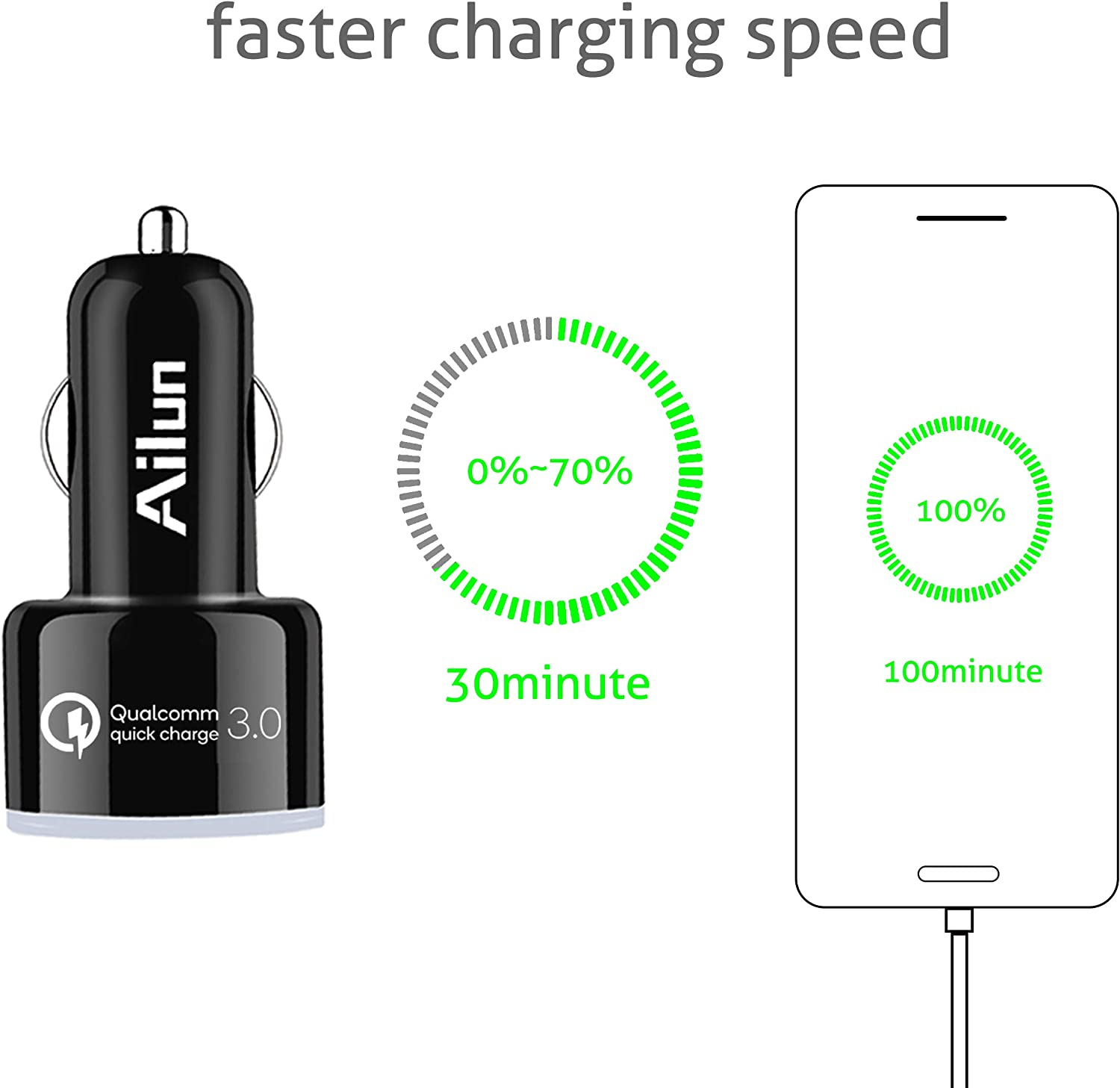 Ailun Fast Car Charger Dual Qualcomm Quick Charge 3.0 Ports Adapter Charging for iPhone 11//11 Pro//11 Pro Max//X Xs XR Xs Max 8 7 Plus Galaxy s20 S20Ultra S9 S10 Plus S6 s Black s20
