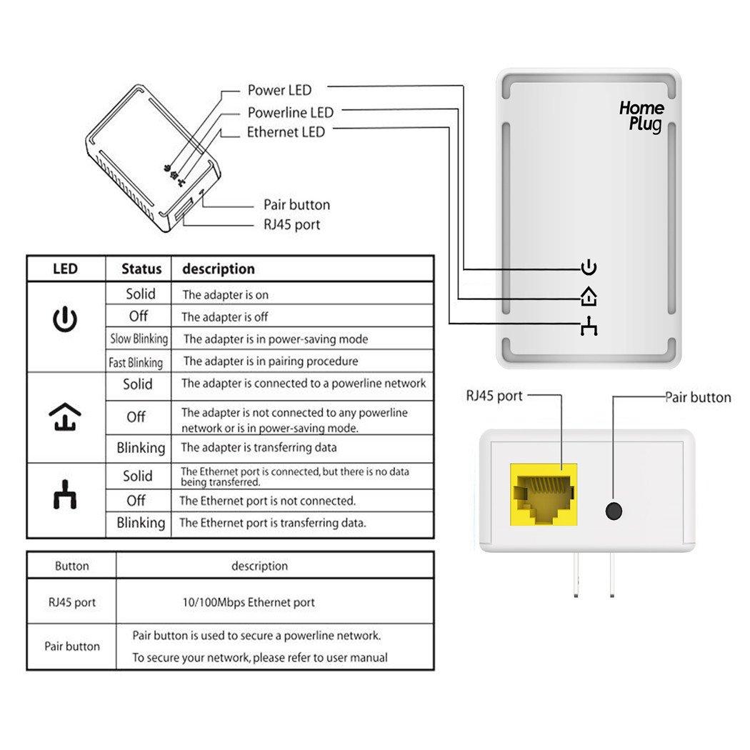 Victony Powerline Adapter Kit 500mbps Homeplug Av Using Ethernet For Home Network Media Streaming Fast Beauty