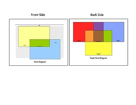 desk size double sided venn diagram posters