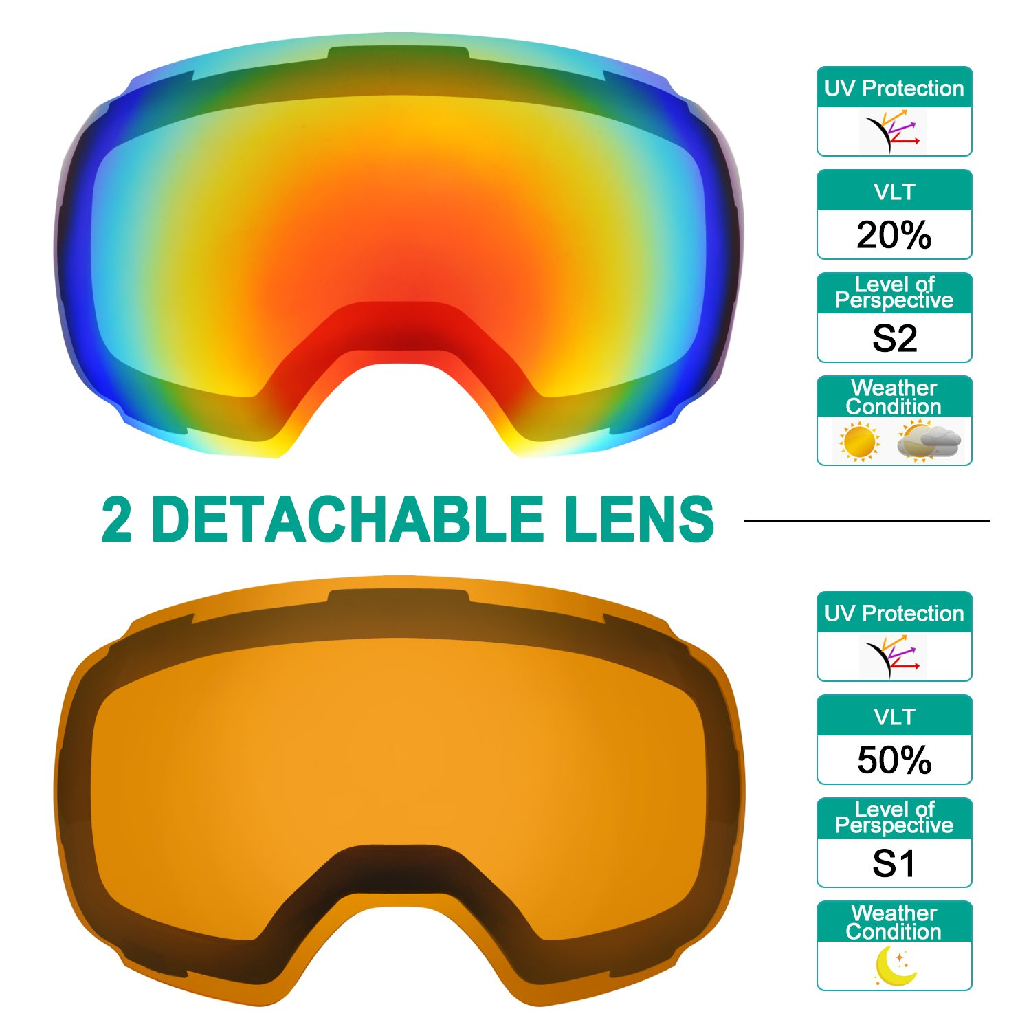 06bafcff2796 Amazon.com   Odoland Magnetic Interchangeable Ski Goggles with 2 Lens
