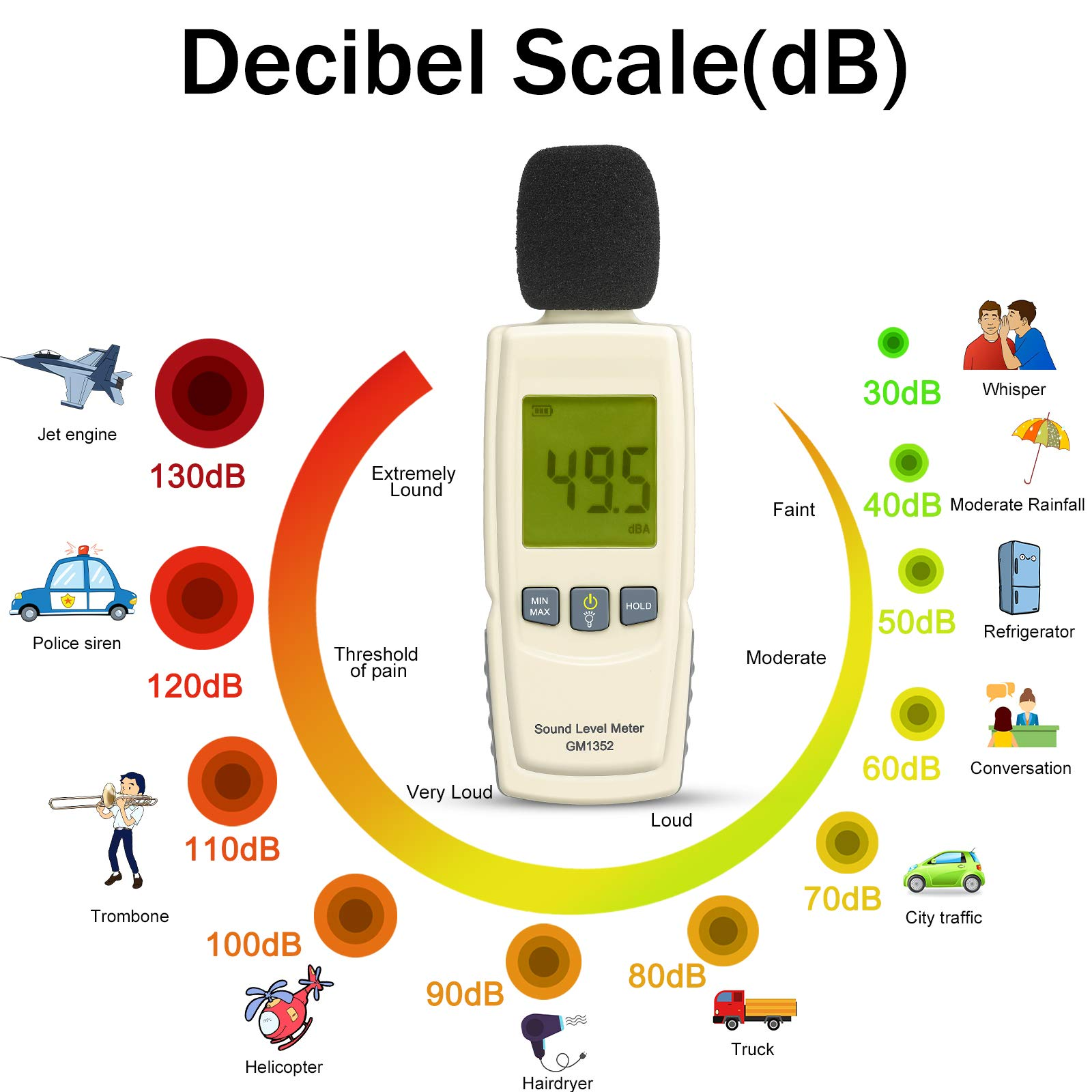 Decibel Meter Sound Meter 30-130 dB Noise Meter Max/Min/Data Hold Sound Level Reader LCD Display and Backlight Digital Sound Level Meter Flashlight Audio Noise Volume Measuring Monitoring Instrument by Wrea