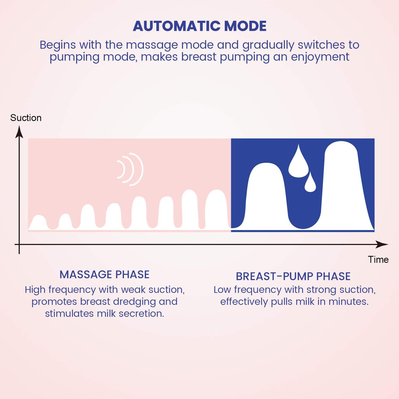 16 Stufen Super-Leise Touch Screen Milchpumpe Automatische Elektrische Brustpumpe mit Massage /& Speicherfunktion von Momcozy Wiederaufladbar per USB