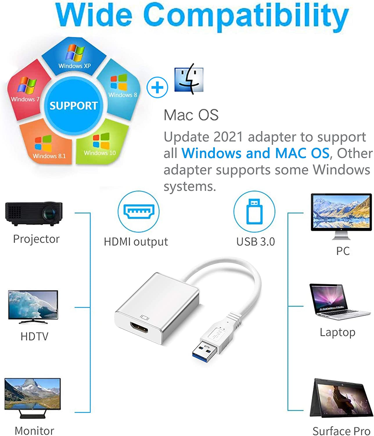USB to HDMI Adapter Monitor PC Projector Compatible with Windows XP//7//8//8.1//10 and MacOS-White Upgraded 2021 USB 3.0//2.0 to HDMI 1080P HD Audio Video Graphics Cable Converter with Audio for Laptop
