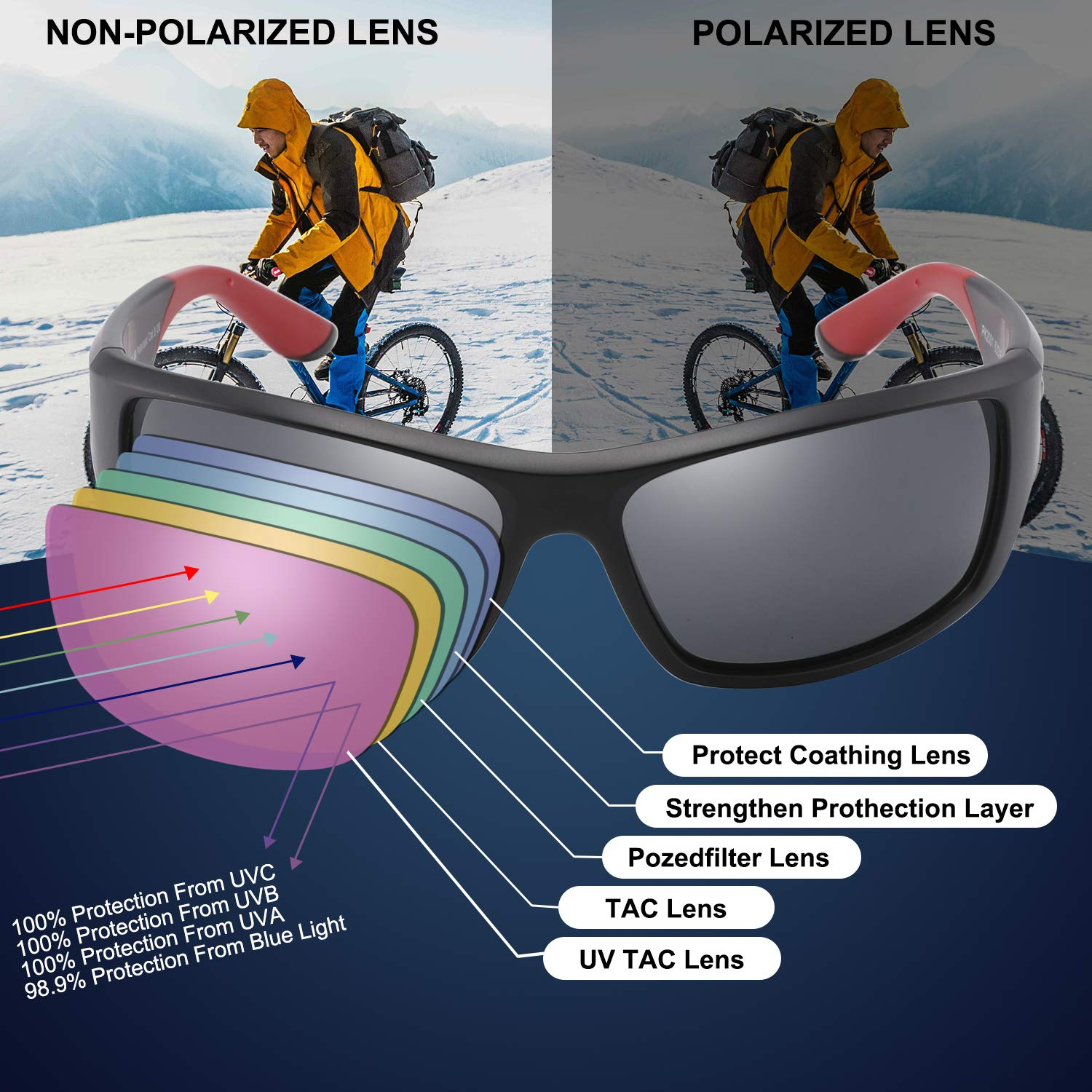 3c23473a15 Polarised Sports Sunglasses for Men Women Running Cycling Fishing Driving  Golf Tr 90 Unbreakable Frame  Amazon.co.uk  Clothing