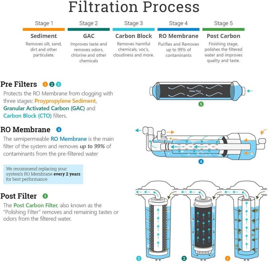 15 cartridges 10 x 2.5 Reverse Osmosis RO//DI Replacement Pre Water Filters