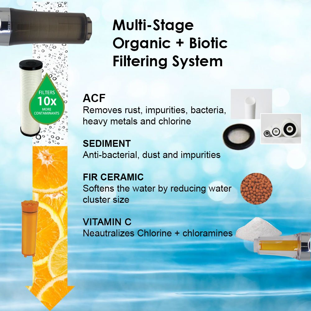 Inline Water Filter Shower Assembly by Sonaki - Dual Filtration - Use your current showerhead - Remove Up to 99.9% of Chlorine and Chloramines, Heavy Metals, Rust and more by SONAKI Rich & Luxury Shower Systems (Image #4)
