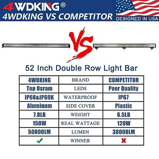 Amazon.com: Barra de luz LED, 4WDKING IP68&IP69K, combo de ...