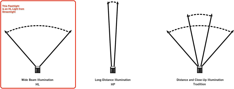 Streamlight 75432 Stinger LED High Lumen Rechargeable Flashlight with 12-Volt DC Charger - 800 Lumens - Basic Handheld Flashlights -