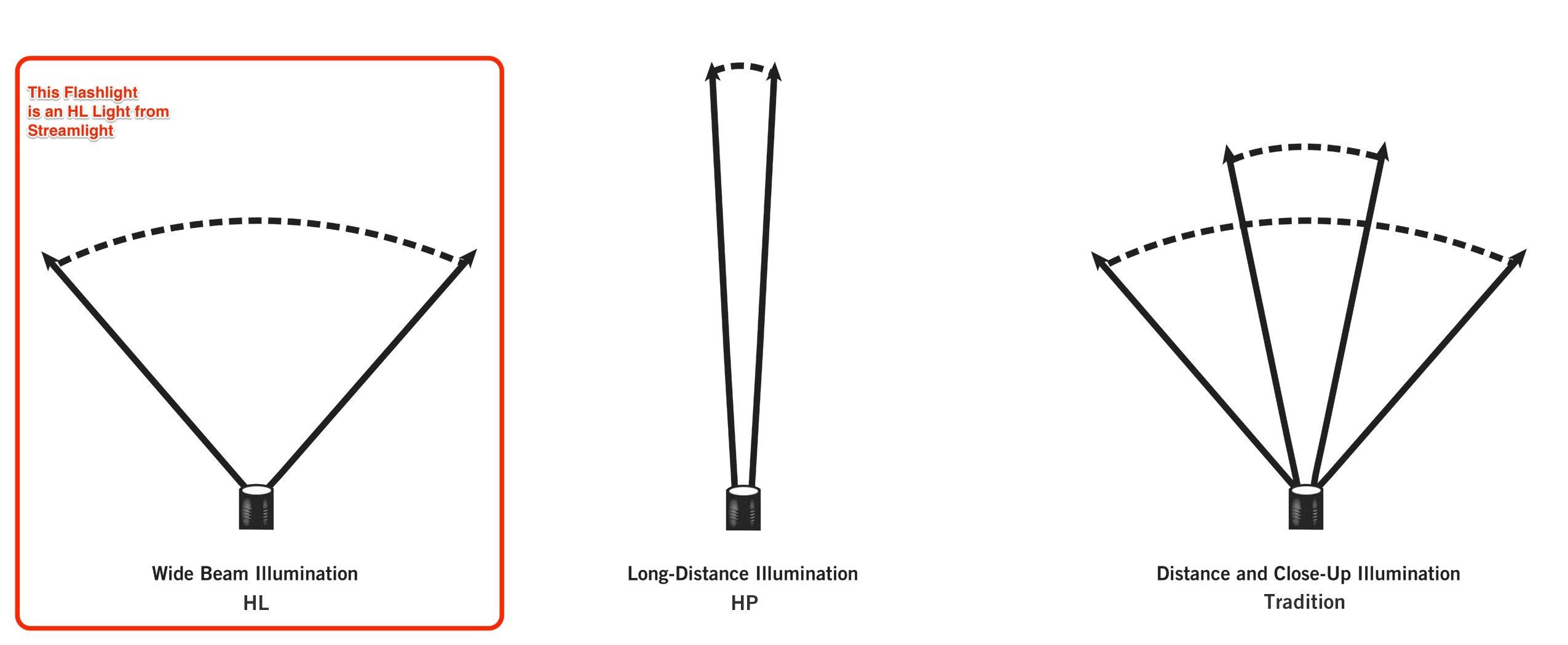 Streamlight 85400 Scorpion High Lumen Tactical Handheld Lithium Power Flashlight - 725 Lumens
