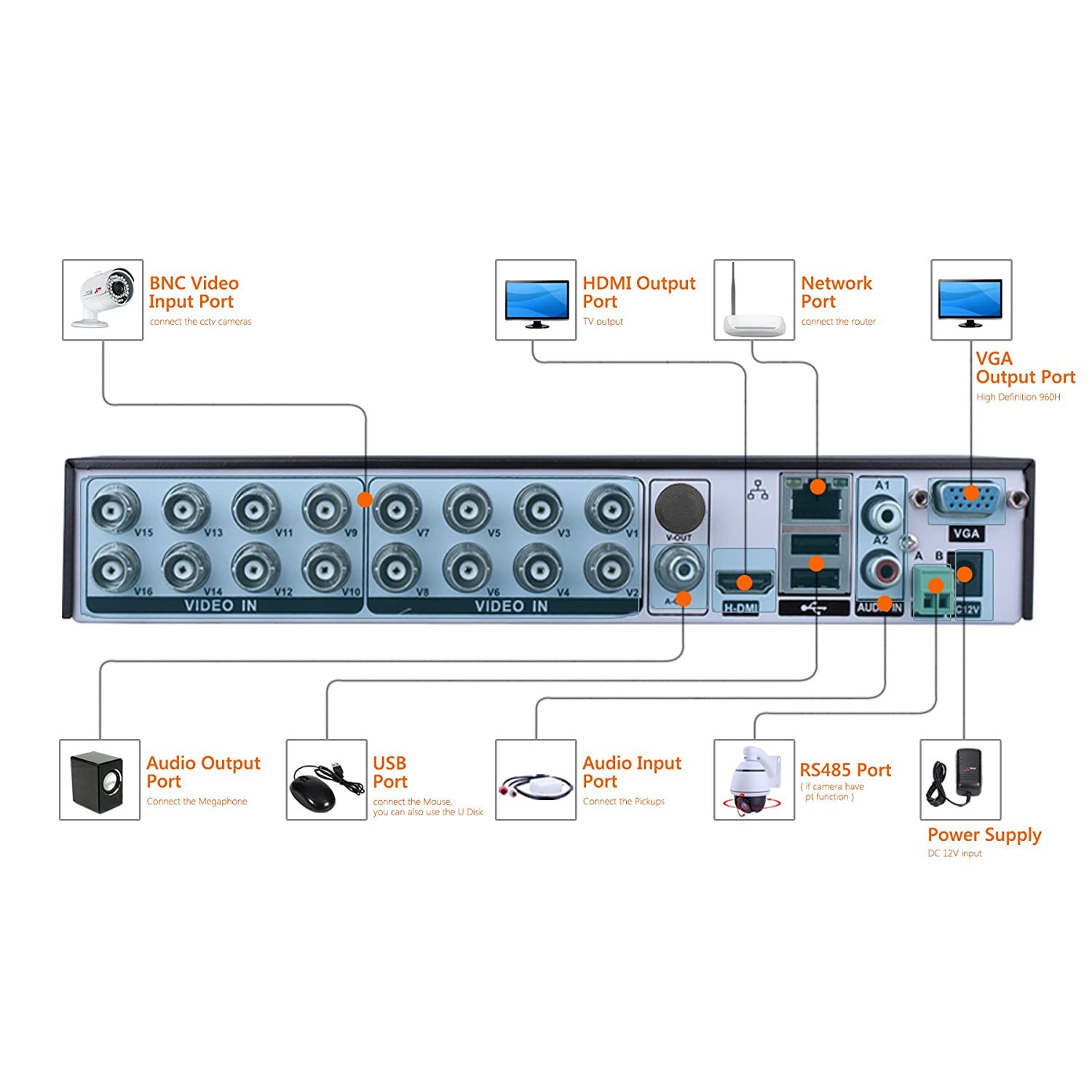 16 Port Cctv Camera Wiring Diagram 5 In 1 Anran 16ch Security Dvr 1080n Ahd Nvr Hd Digital Video Recorder For System Suport Mobile Phone Monitoringmotion