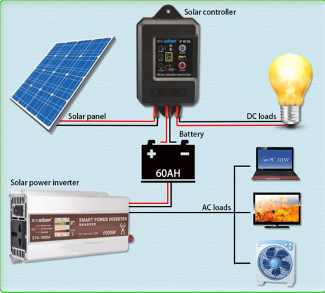 10A Waterproof Solar Charge Controller PWM Solar Panel Regulator for 12V/24V Solar Charging by CPTDCL (Image #5)