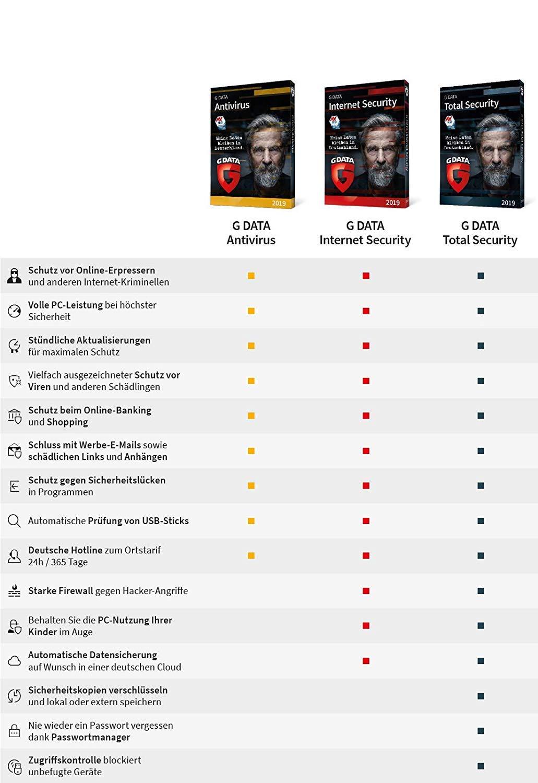 G DATA Internet Security 2019 | Standard | Antivirus | 3 PCs | 1 Jahr |  Windows | Trust in German Sicherheit