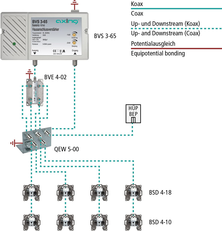 Axing Bvs 3 65 Hausanschlussverstärker Mit Rückkanal Elektronik