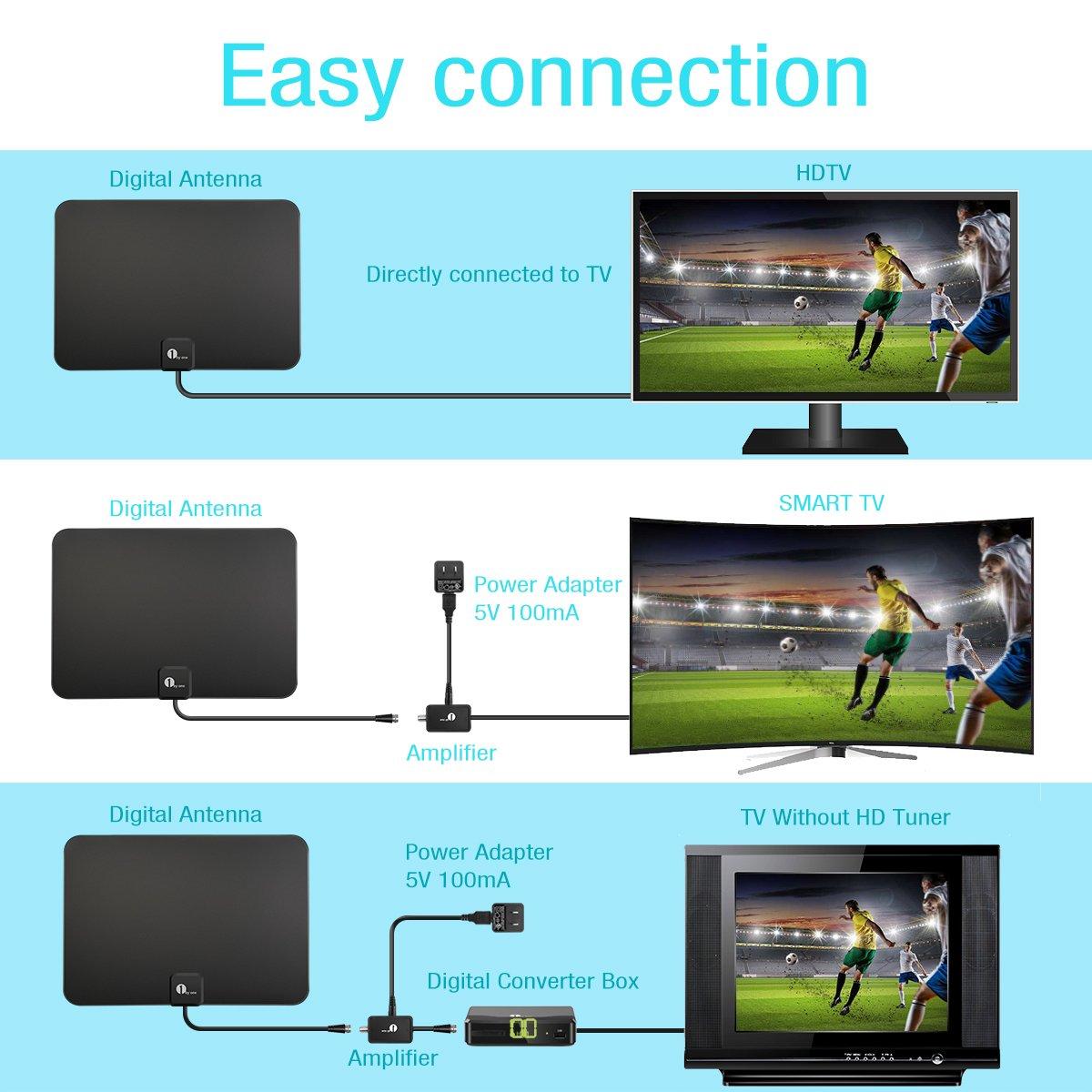1byone Antena de Ventana 35 millas Super fino HDTV Antena con Cable Coaxial de 20 m, Extreme diseño de suave y ligero: Amazon.es: Electrónica