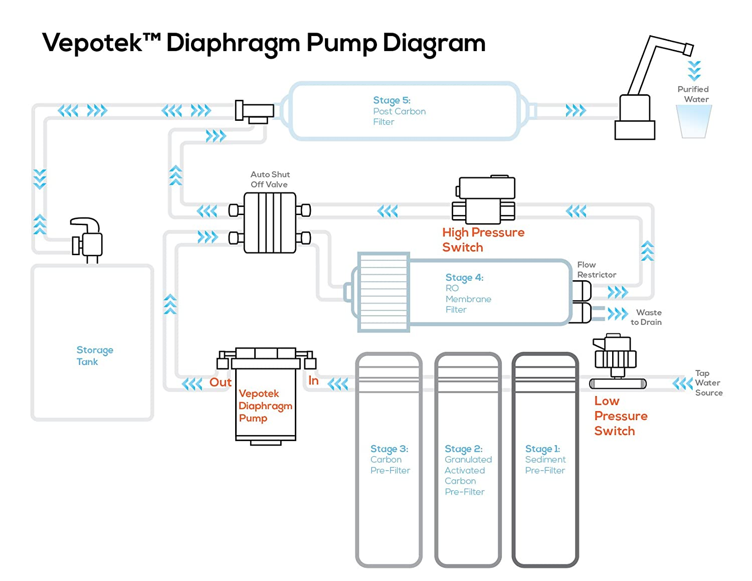Vepotek Diaphragm Pump (Water Booster Pump) Ls-8050 for Any Ro Reverse  Osmosis System w/ High TSO (Tank shut off) & Low Pressure (water sensing)  Switches: ...