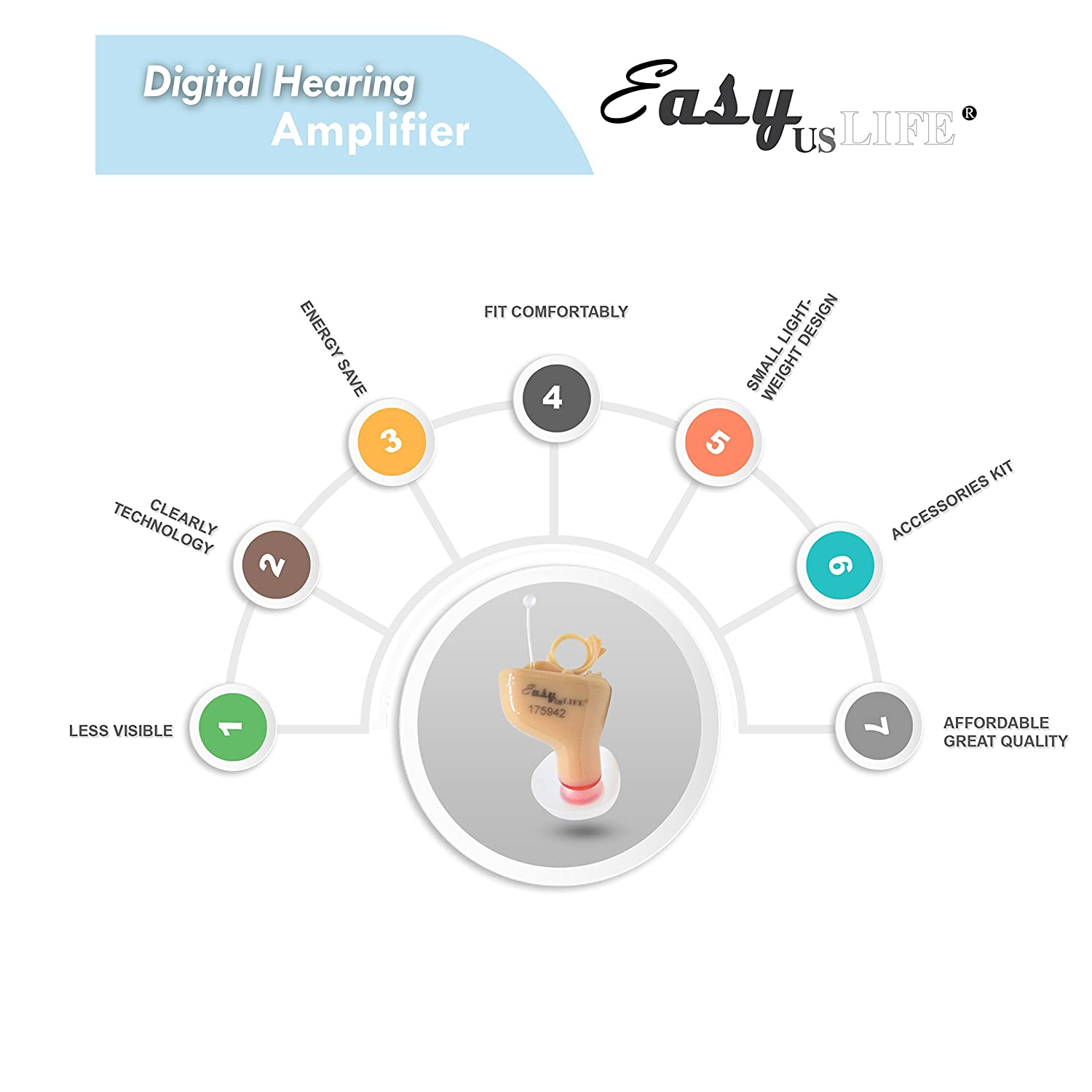 New Digital Hearing Amplifiers For Right Ear In The Living Aids Accessories Canal Itc Ez 601 601f Sr Clearly Technology Trademark Easyuslife Health Personal