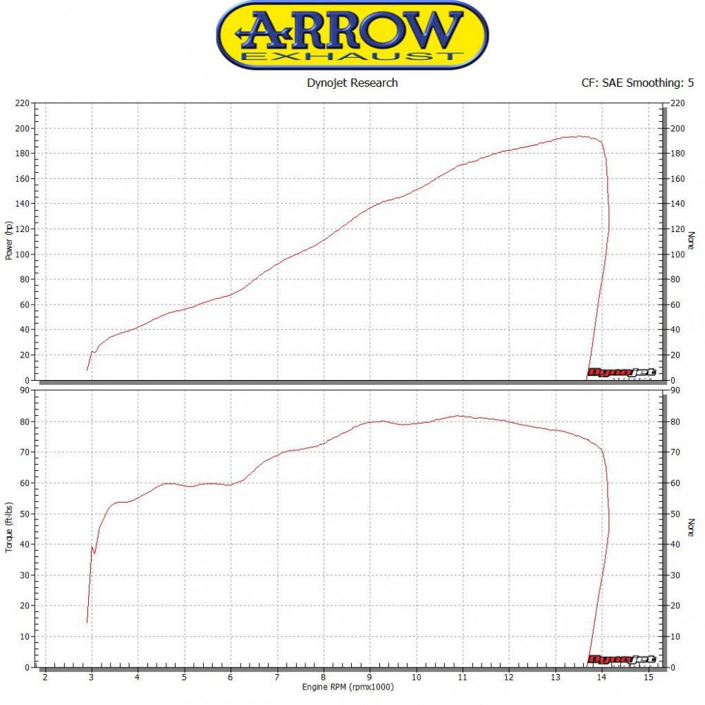 71167hcp Arrow Kit R + marm. Full Tit. Kawa zx-10rr 17 Term ...