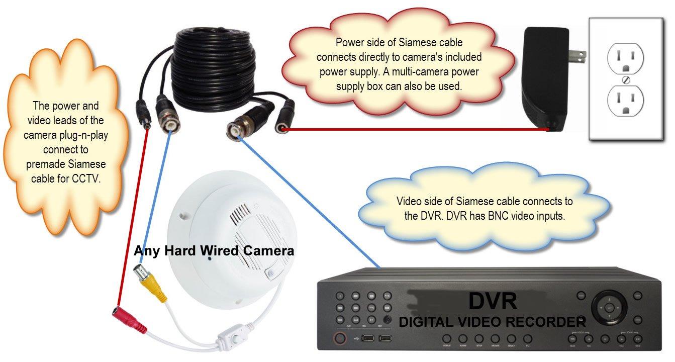 Pinhole Board Camera Wiring Diagram Blog About Diagrams Electrical Video Cctv Power Supply Circuit Karmashares Llc Ptz