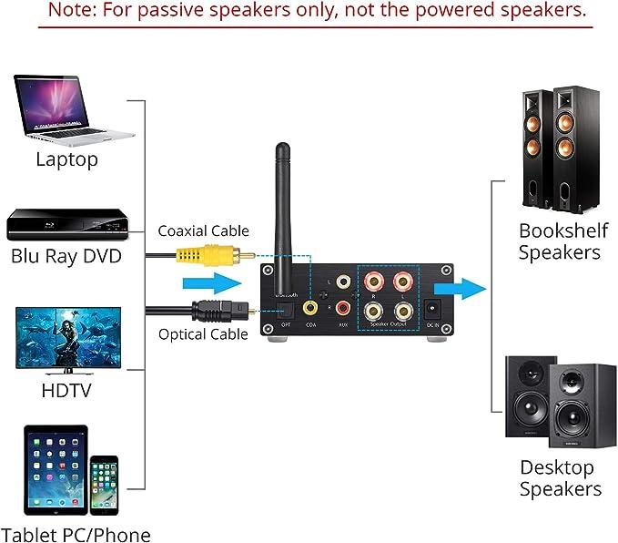 Proster 192kHz/24bit Stereo Audio Amplifier Bluetooth 5.0 Receiver ...