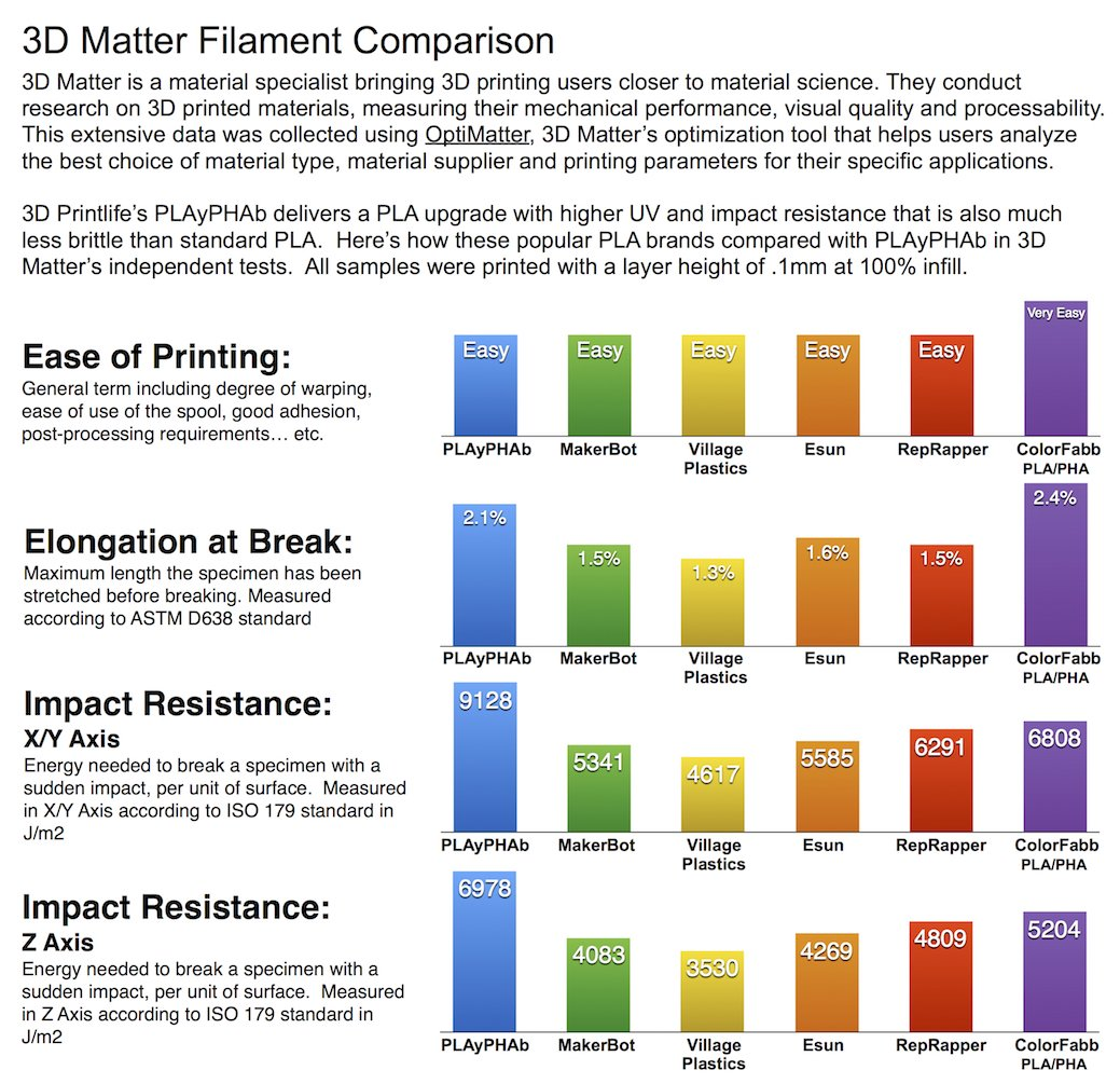Dimensional Accuracy 3D Printlife PLAyPHAb 1.75mm Light Green PLA//PHA Blend 3D Printer Filament 0.05 mm //