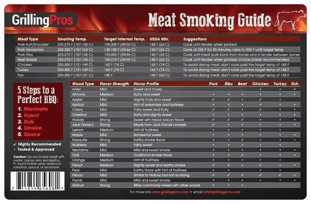 Weber iGrill2 Complete Master Kit with 3 Pro Meat Probes, 1 Ambient Pro Probe and GrillingPros Meat Smoking Guide Magnet by GrillingPros (Image #5)