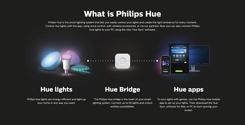 Amazon.com: Philips Hue 7820330U7_2 Hue Play Bar ...