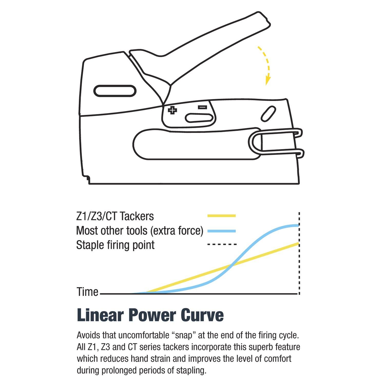 150mm Tacwise Z3-140L 6//14mm y clavos 180 Grapadora // clavadora manual ligera para grapas de 140
