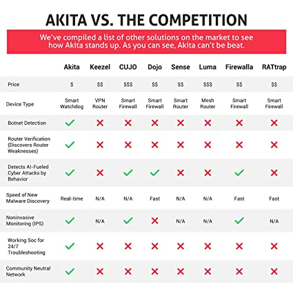 Amazon com: Akita - Smart Home Internet Security Safe Your Smart