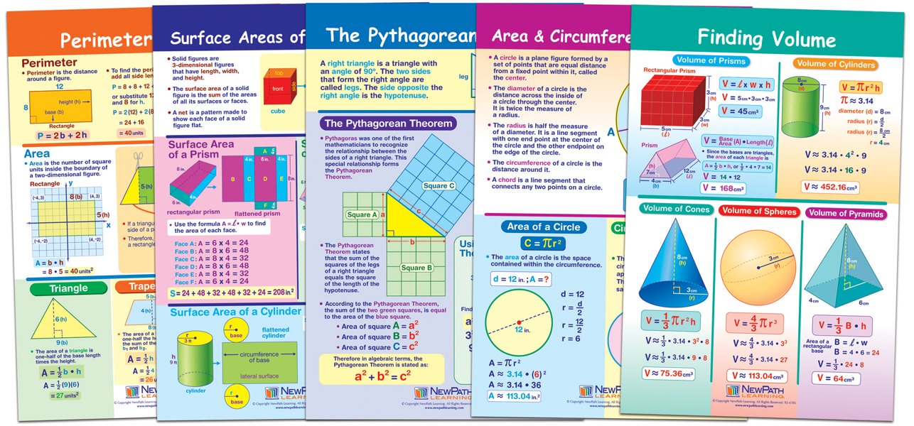 area and perimeter math classroom posters