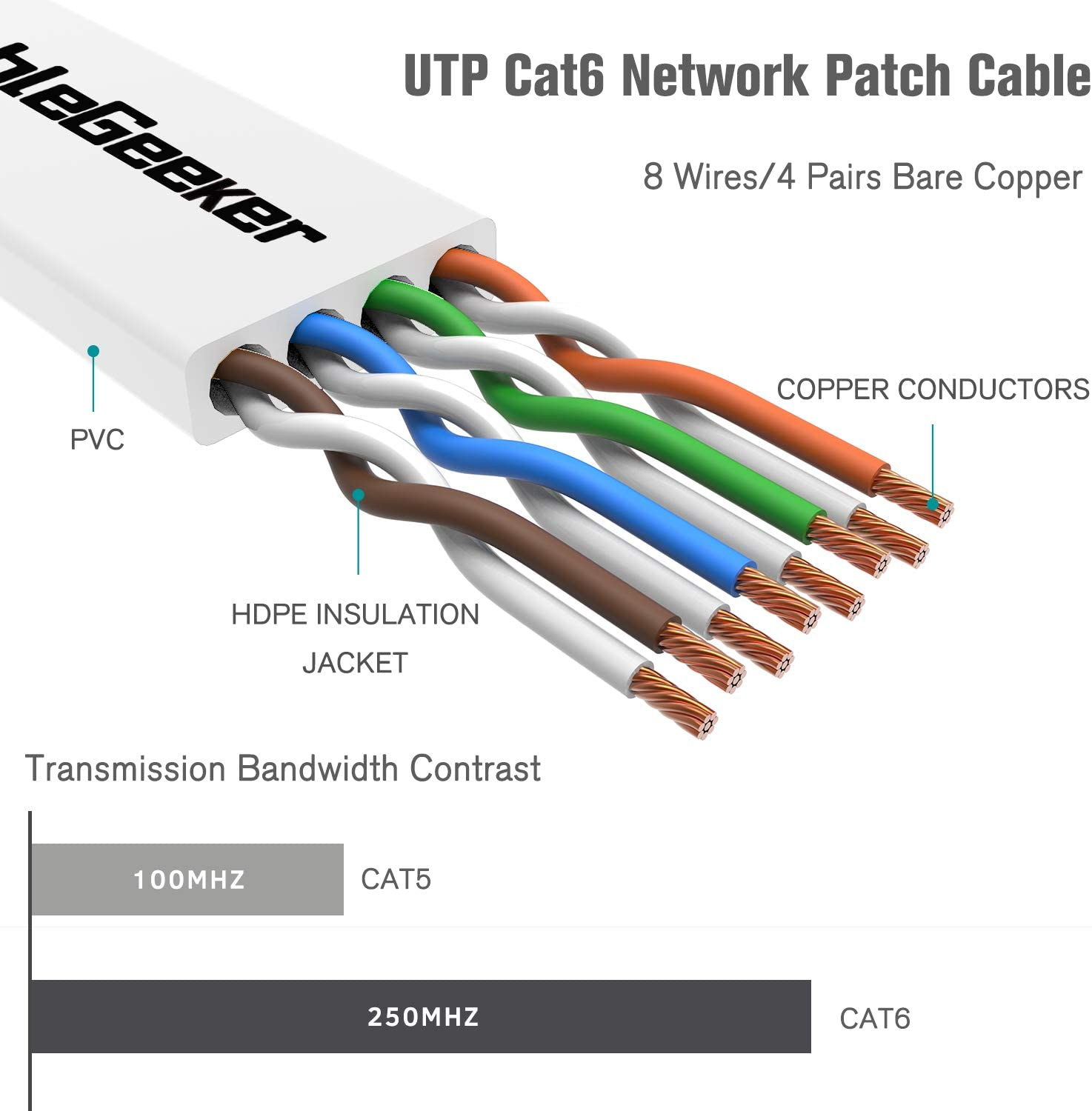Cat6 Computer Cable with Snagless RJ45 Connectors at a Cat5e Price but Higher Bandwidth Cat 6 Ethernet Cable 35ft Cat6 Ethernet Patch Cable Short Flat Internet Network Cable White