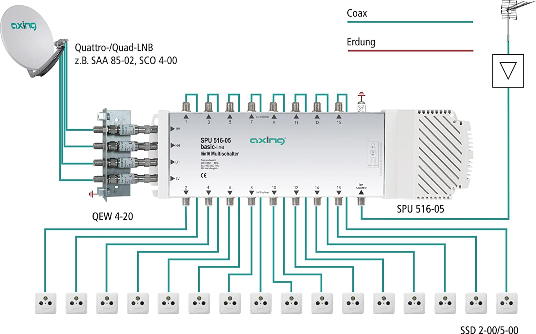 Axing SPU 516-05 Multiswitch commutateur multiple 5 entr/ées 16 sorties