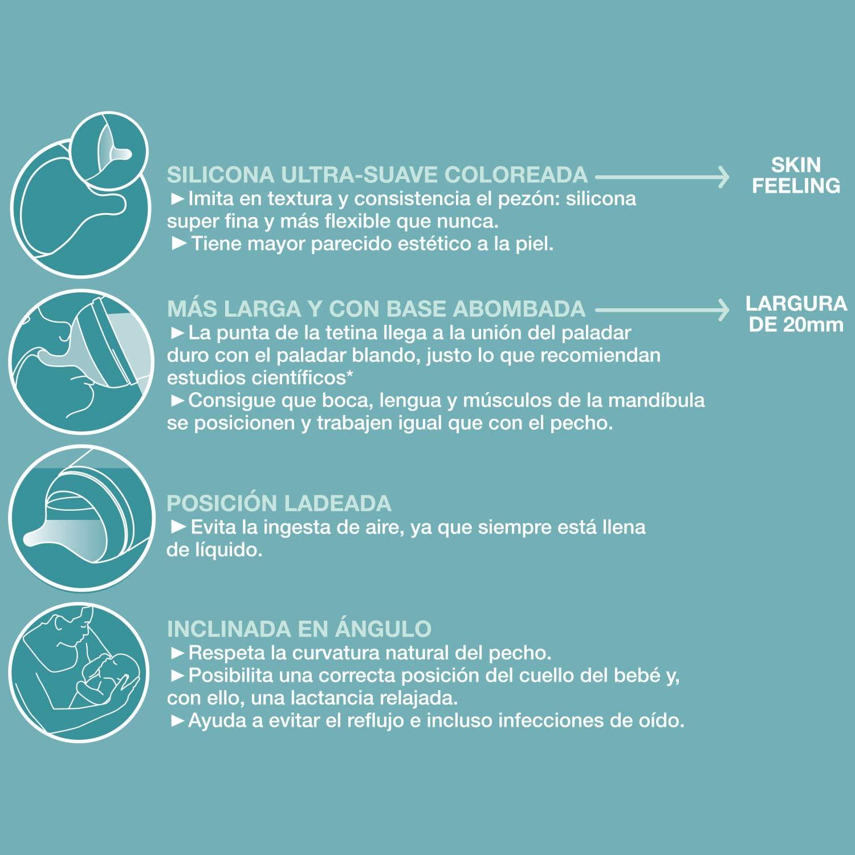 Suavinex Pack Tetina Biberón Zero-Zero Anticólicos, Flujo Lento (S ...