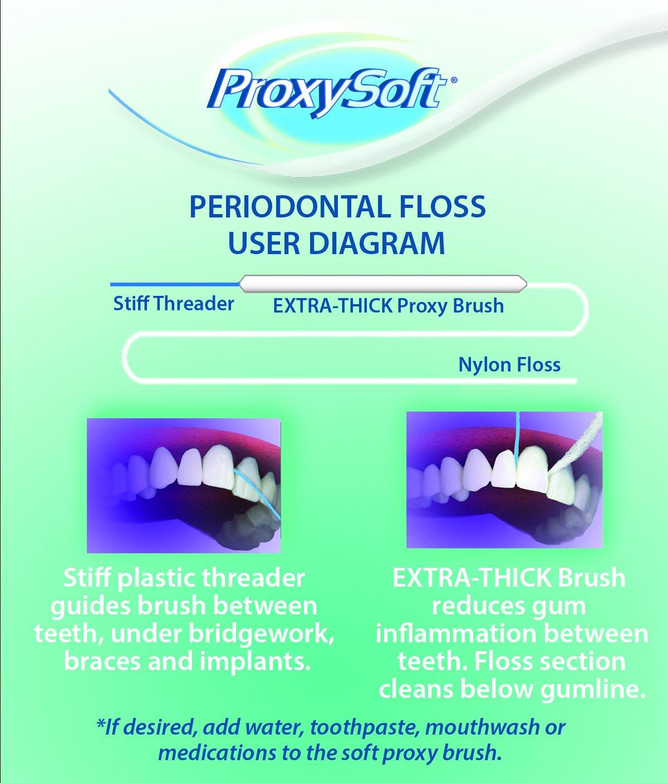 ProxySoft (Anteriormente Thornton) Hilo Dental Periodontal X50: Amazon.es: Belleza
