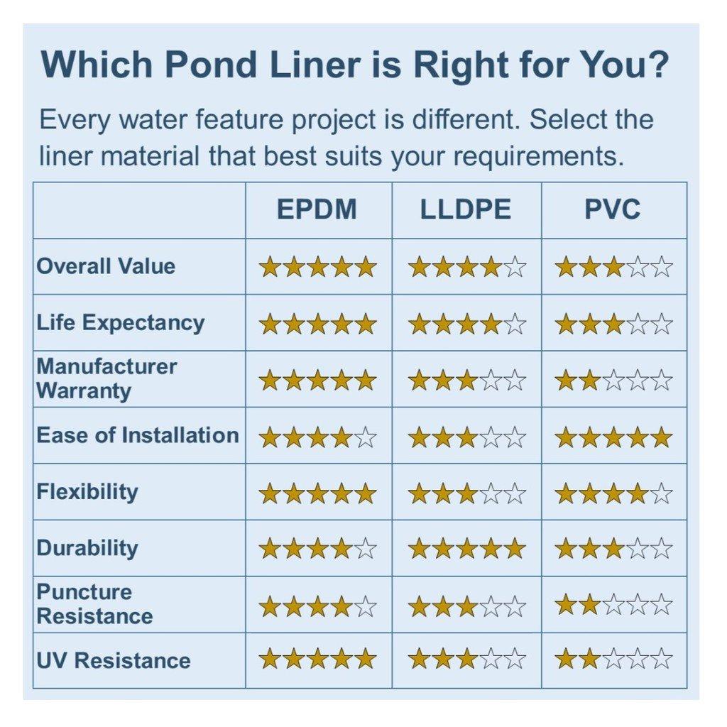 x 7 ft Anjon 7 ft 20 mil PVC Liner for Koi Ponds