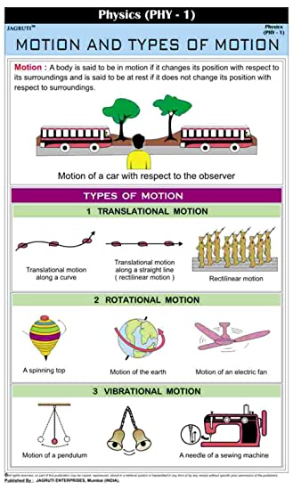 Jagruti Types Of Motion Wall Chart Physics Educational Charts