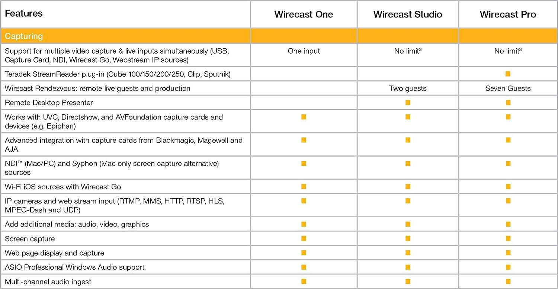 Amazon com: Telestream Wirecast Pro | Live Video Streaming