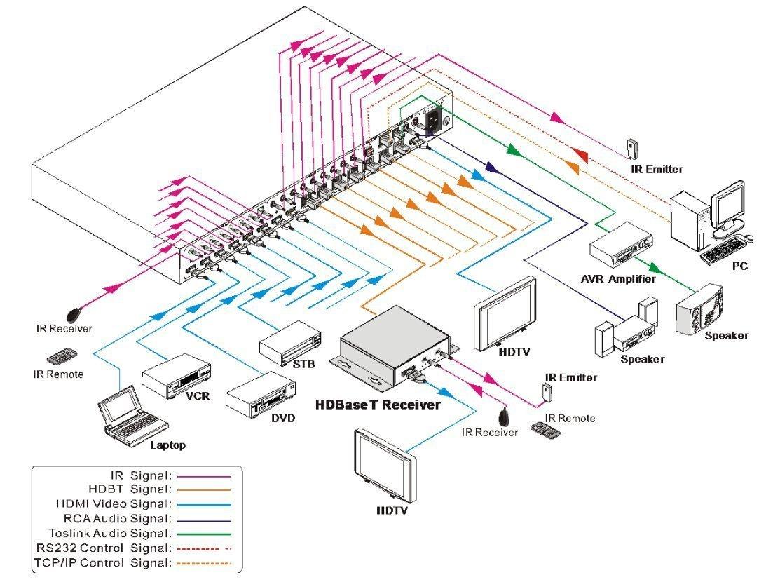 Amazon.com: 8x8 HDbaseT 4K Matrix SWITCHER with 7 PoC Receivers ...