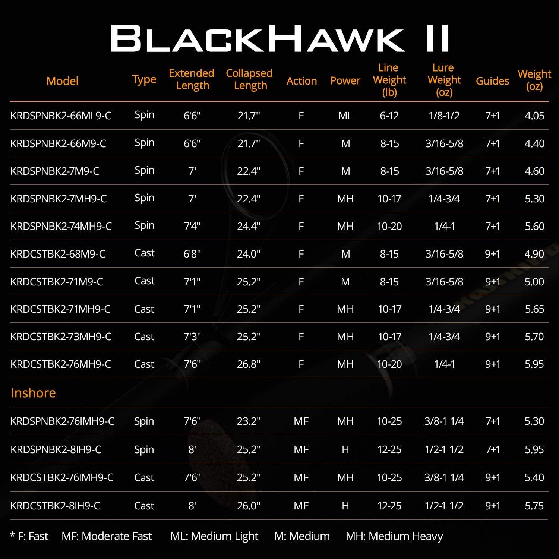 Floating Guides KastKing Blackhawk II Telescopic Fishing Rods Newly Designed Travel Rod Comfortable EVA Handle 1pc Fishing Rod Performance Graphite Rod Blanks /& Durable Solid Glass Tip