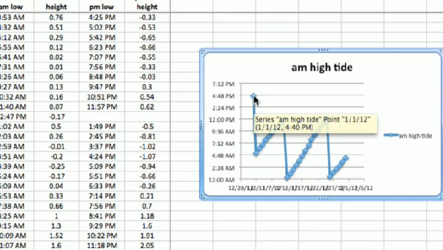 How To Chart Tides In Excel