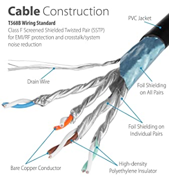 Fosmon CAT7 Shielded RJ45 Ethernet Network Patch Cable: Amazon.co.uk ...