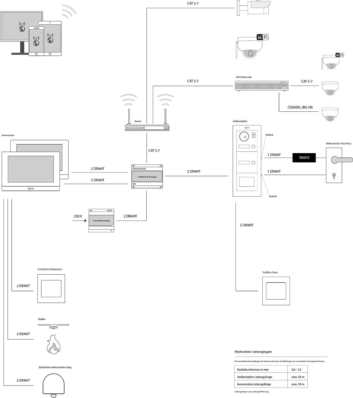 Gegensprechanlage Smartphone Handy App 1,3 Megapixel Kamera 150/° 7 Touchscreen Video-Sprechanlage T/ür/öffner GOLIATH IP 2 Draht Video T/ürsprechanlage Einfamilienhaus Set Aufputz Au/ßenstation