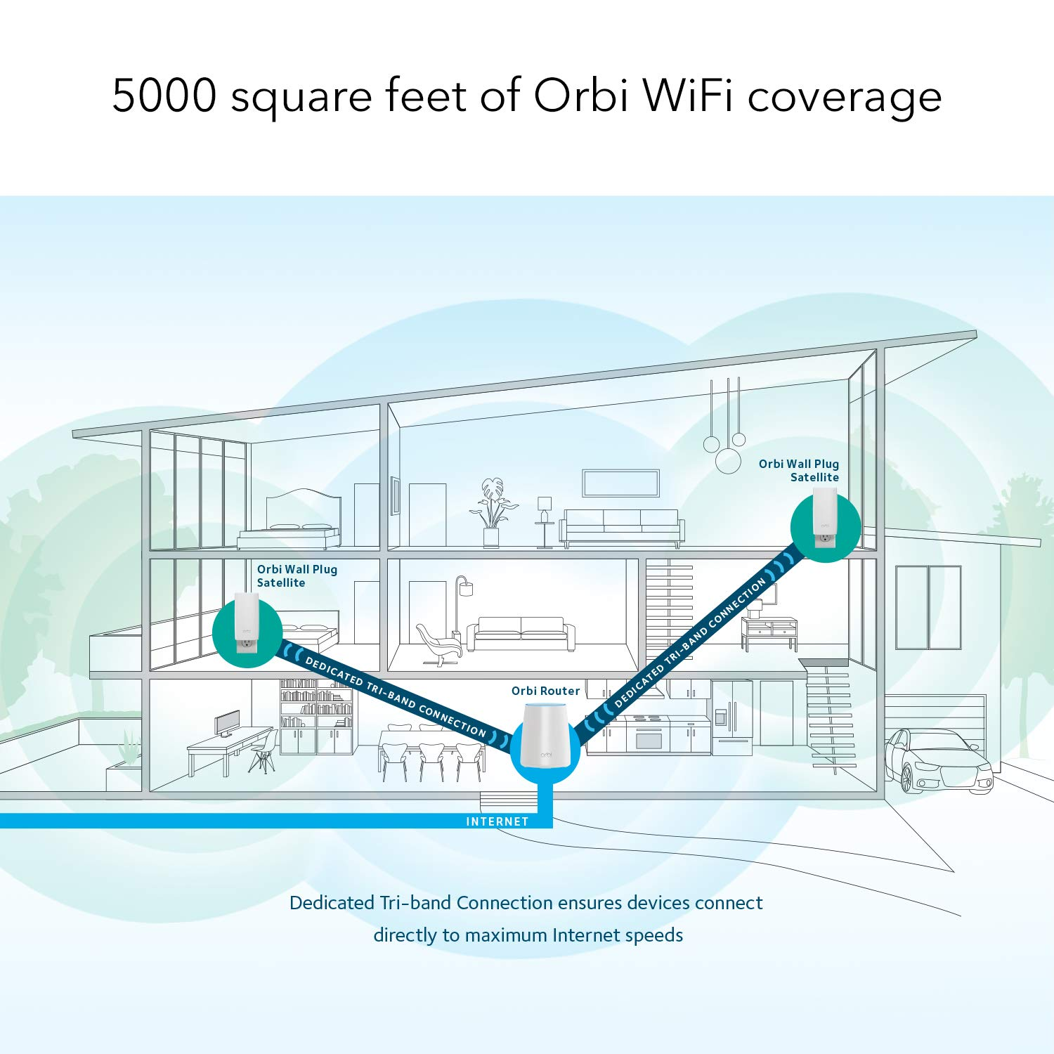 Netgear Orbi Wall Plug Whole Home Mesh Wifi System As Basic Electrical Outlet Wiring Furthermore Multiple Router And 2 Satellite Extenders With Speeds Up To 22 Gbps Over 5000 Sq