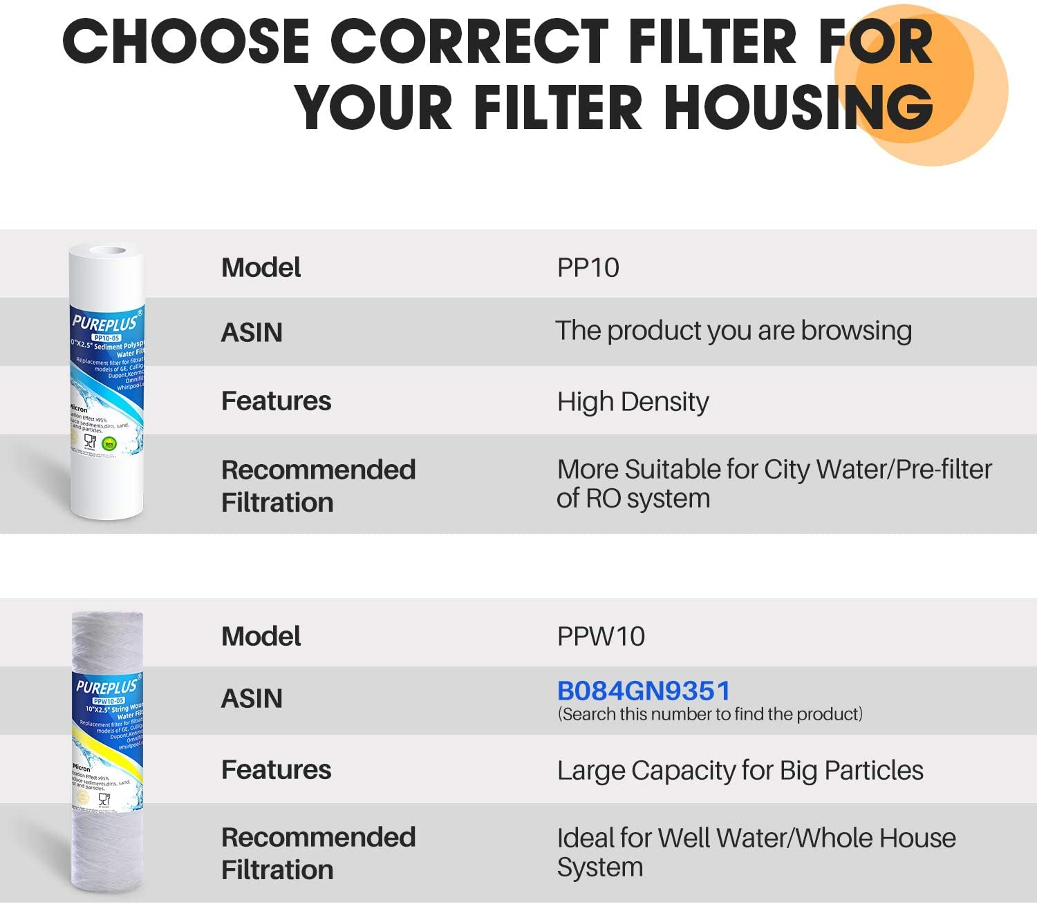 """5 Micron 10"""" x 2.5"""" Whole House Sediment Water Filter Replacement Cartridge Compatible with Any 10 inch RO Unit, Culligan P5, Aqua-Pure AP110, Dupont WFPFC5002, CFS110, RS14, WHKF-GD05, 4-Pack: Kitchen & Dining"""
