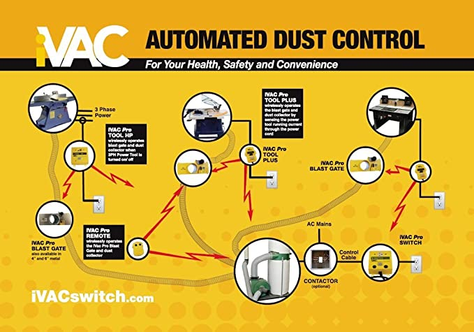 iVAC PRO 115-Volt Remote Control for Dust Collectors Hand Off Auto Switch Phase Wiring Diagram For Exhaust Fan on