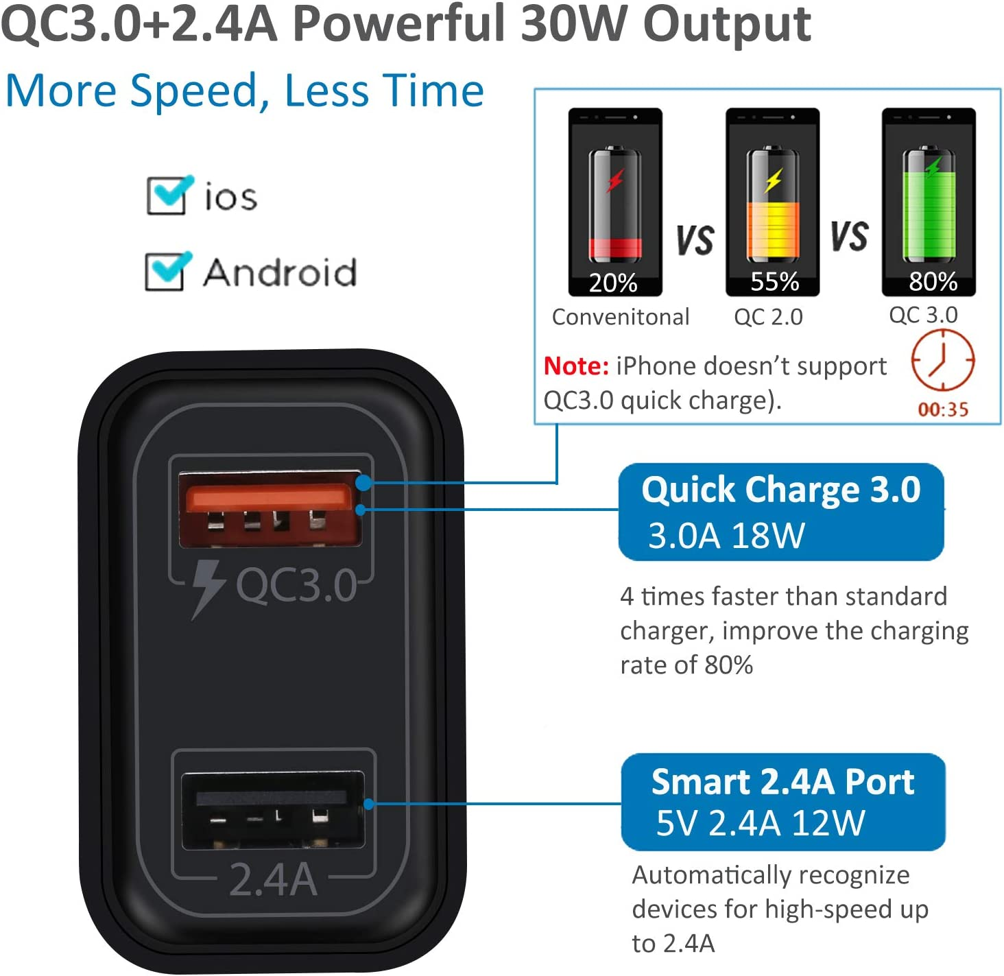 Pofesun Fast Charge QC 3.0 Wall Charger Dual Port with 6ft USB-C Cable Compatible with Samsung Galaxy S10 S10 S9 S8 Plus Note 10 9 8 USB C Charger LG V30 V20 G6 G5,Google Pixel,HTC,OnePlus-Black