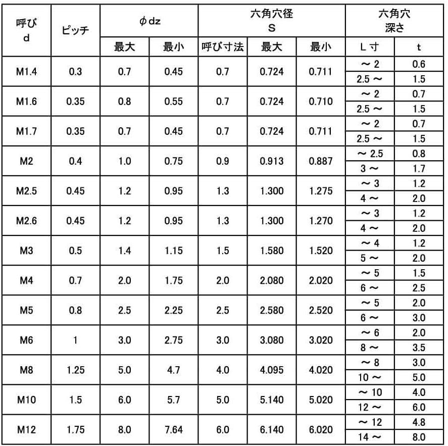 HS(アンスコ(くぼみ先 材質(ステンレス) 規格(5X50) 入数(500)
