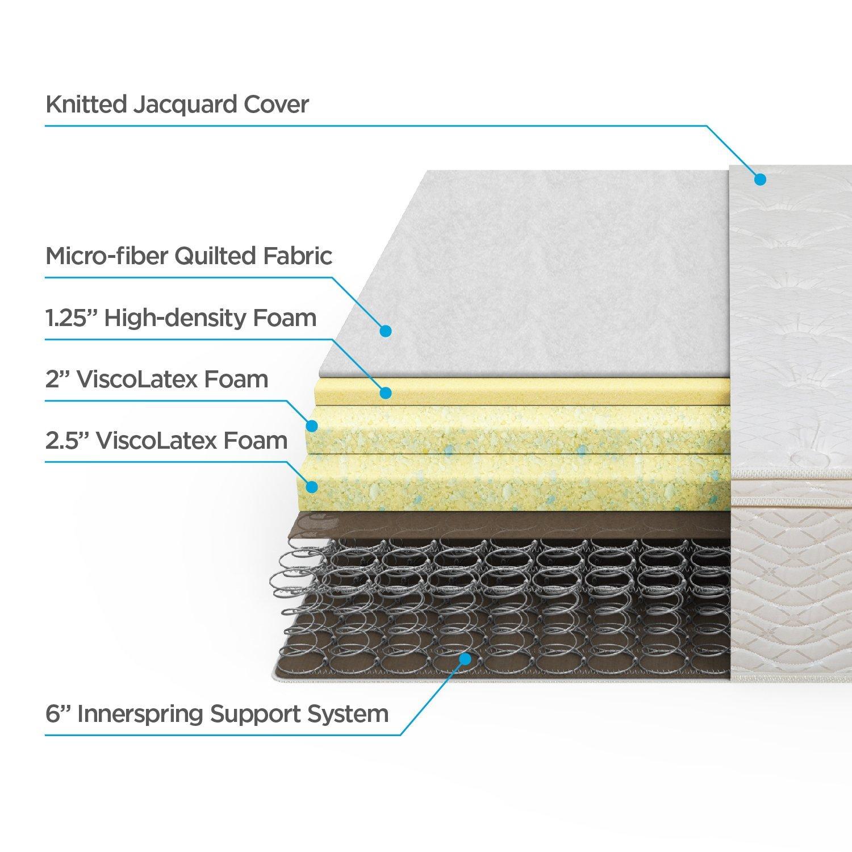 Amazon.com: Zinus 12 Inch Euro Box Top Hybrid Green Tea Foam and Spring Mattress, Full: Kitchen & Dining