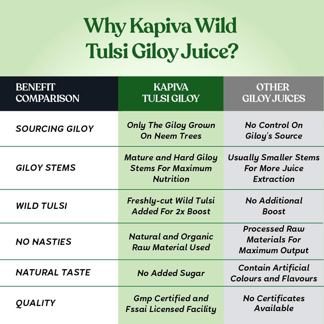 Buy Kapiva Wild Tulsi Giloy Juice 1L | Natural Juice for Building