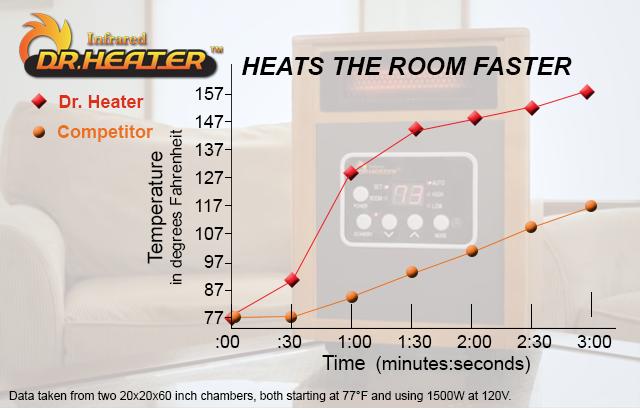 Amazon.com: Dr Infrared Heater Portable Space Heater, 1500-Watt: Home