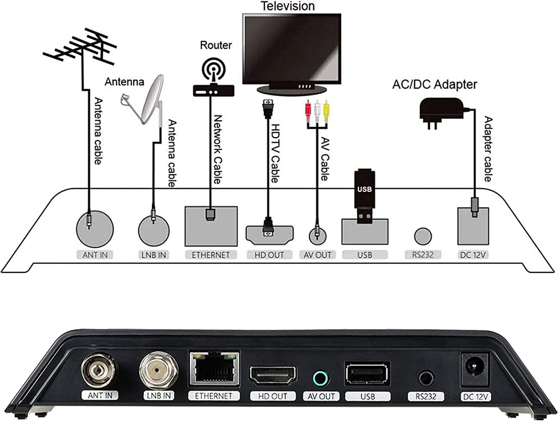 GT MEDIA V8 PRO2 Decodificador TDT Terrestre HD Receptor TV Satelite Digital DVB-S/S2/S2X DVB-T/T2/Cable/ISDBT, 1080P Full HD H.265 HEVC WiFi, Soporte ...